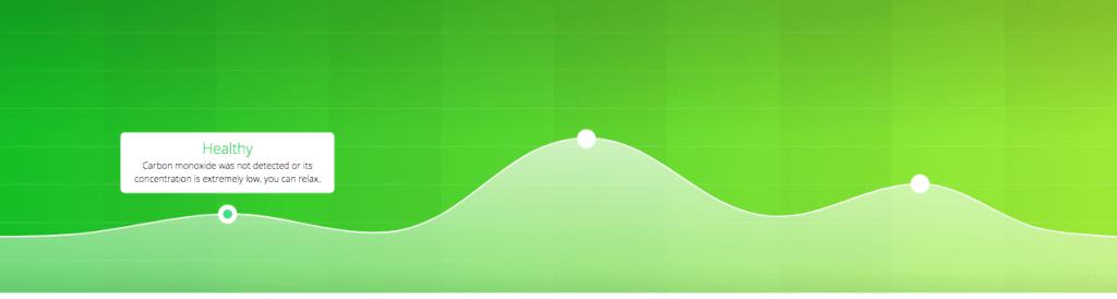 Graf hodnôt CO